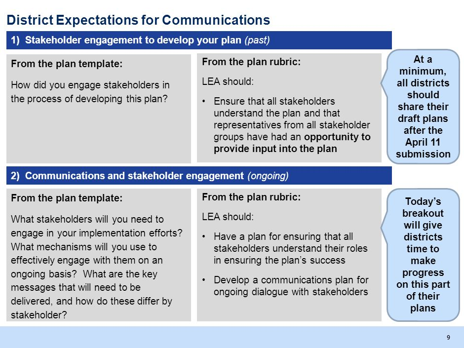 District Expectations for Communications