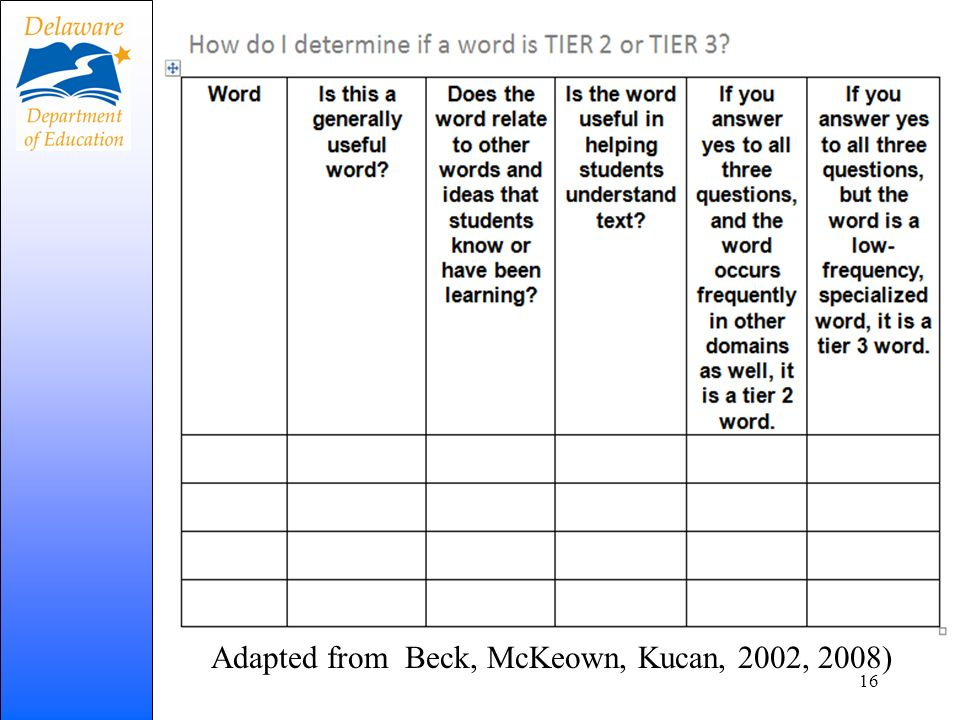 Adapted from Beck, McKeown, Kucan, 2002, 2008)