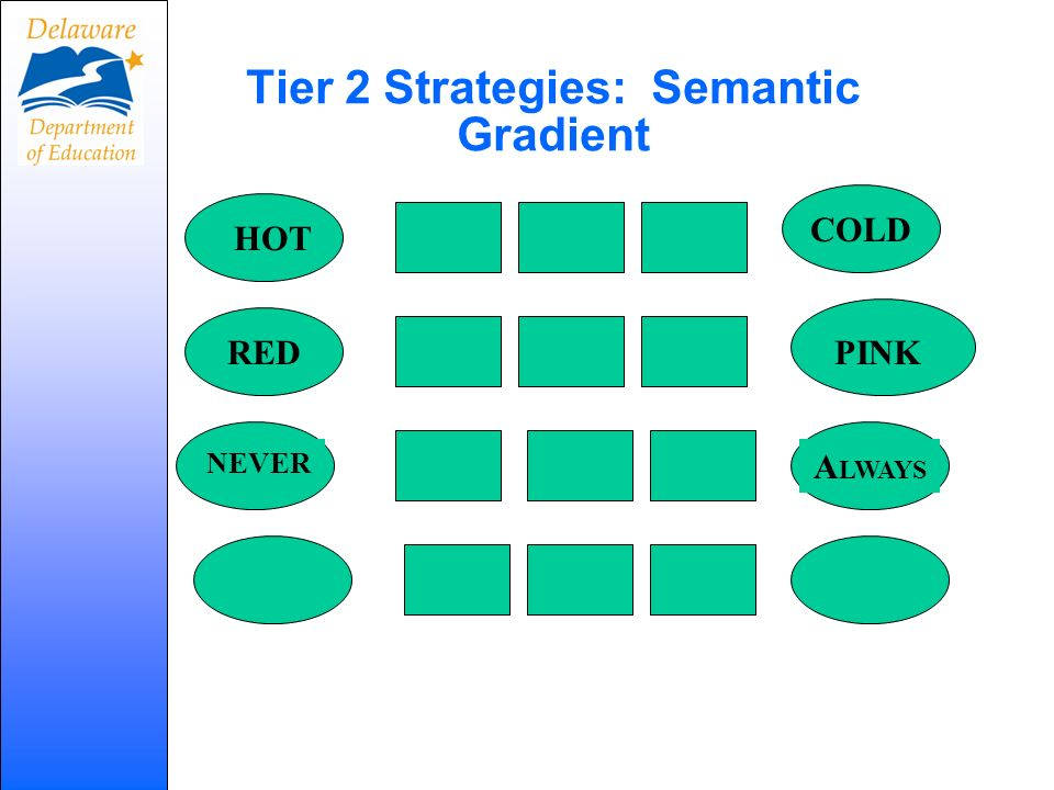 Tier 2 Strategies: Semantic Gradient