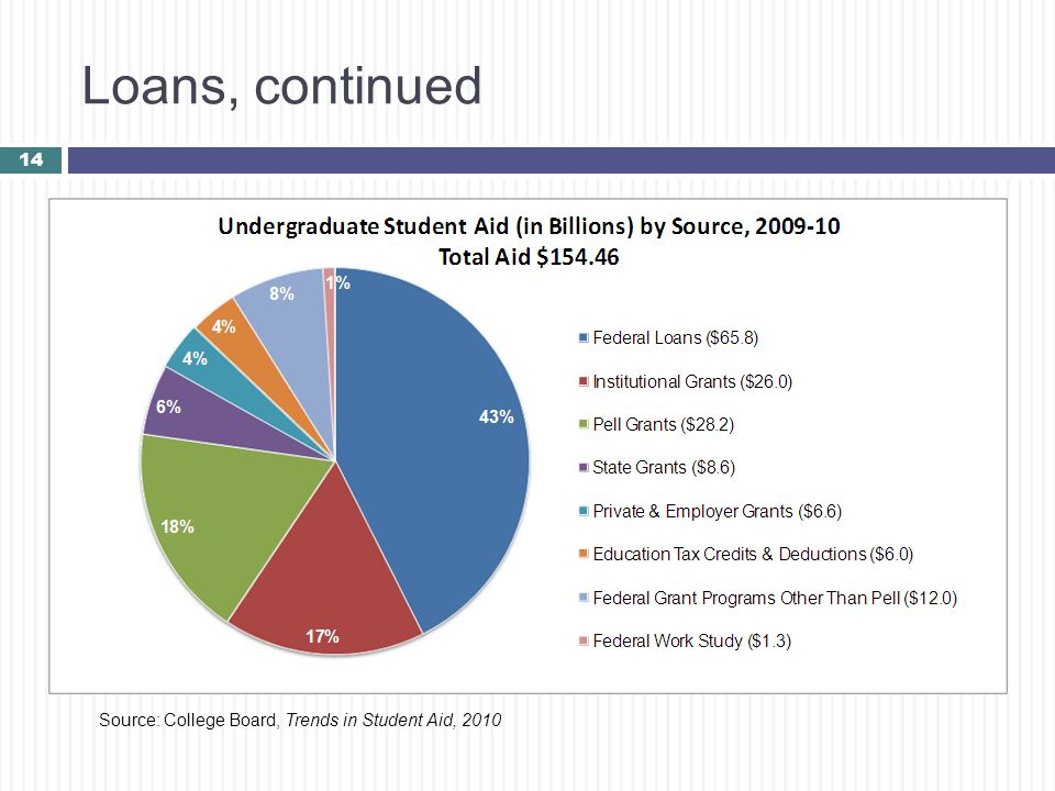 Loans, continued Source: College Board, Trends in Student Aid, 2010