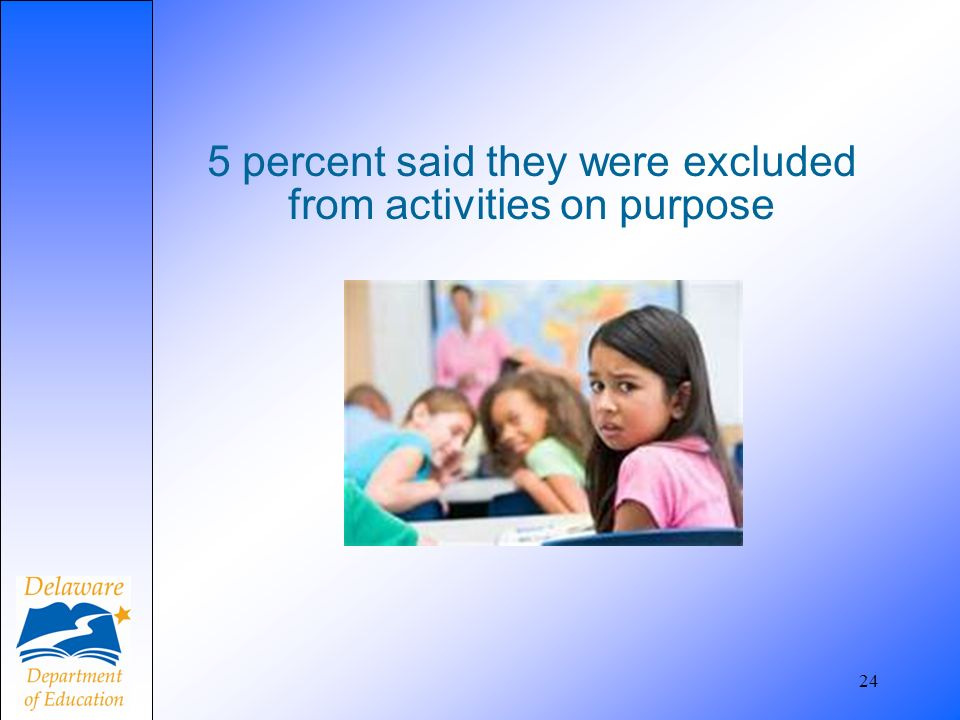 5 percent said they were excluded from activities on purpose