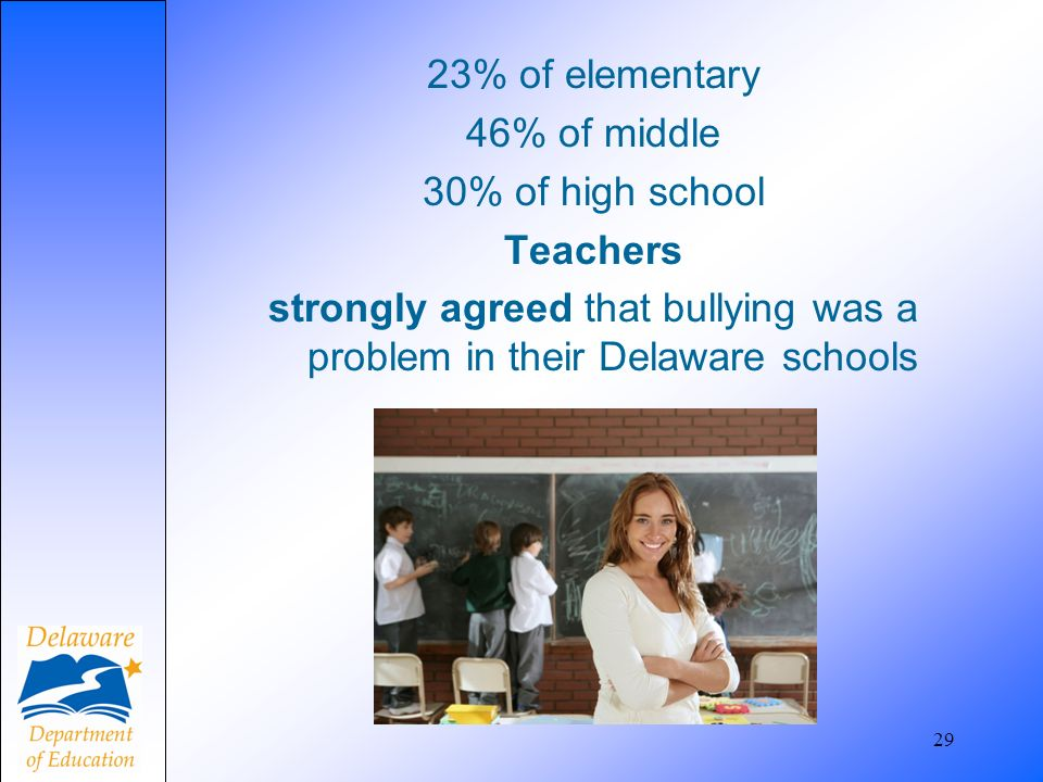 23% of elementary 46% of middle 30% of high school Teachers strongly agreed that bullying was a problem in their Delaware schools