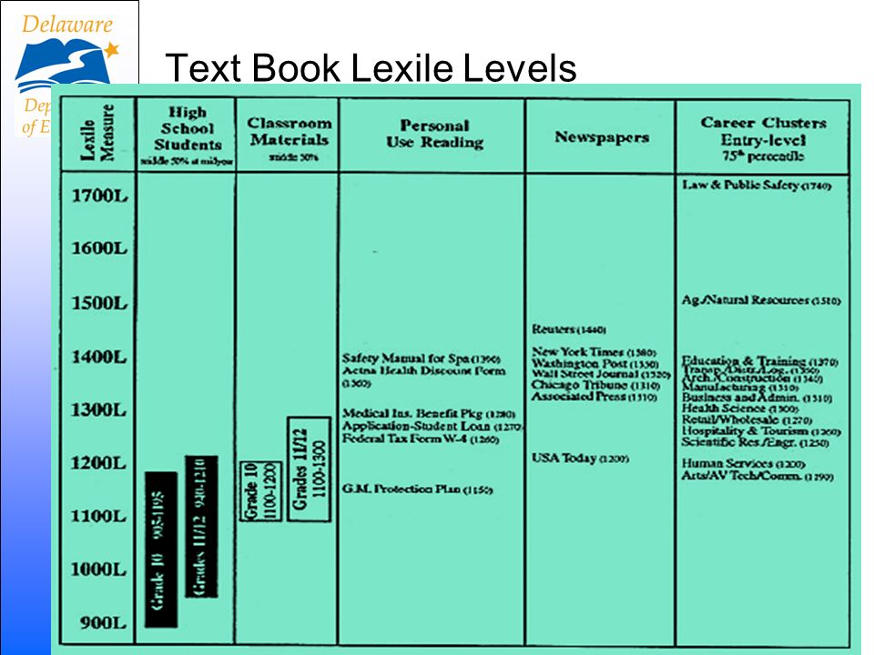 Text Book Lexile Levels