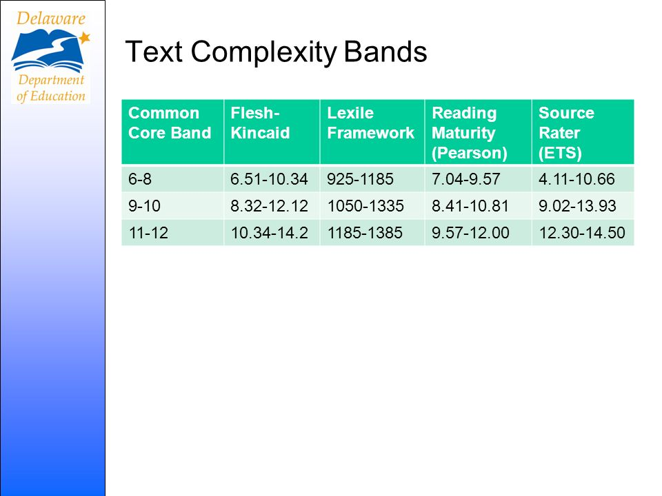 Text Complexity Bands Common Core Band Flesh-Kincaid Lexile Framework