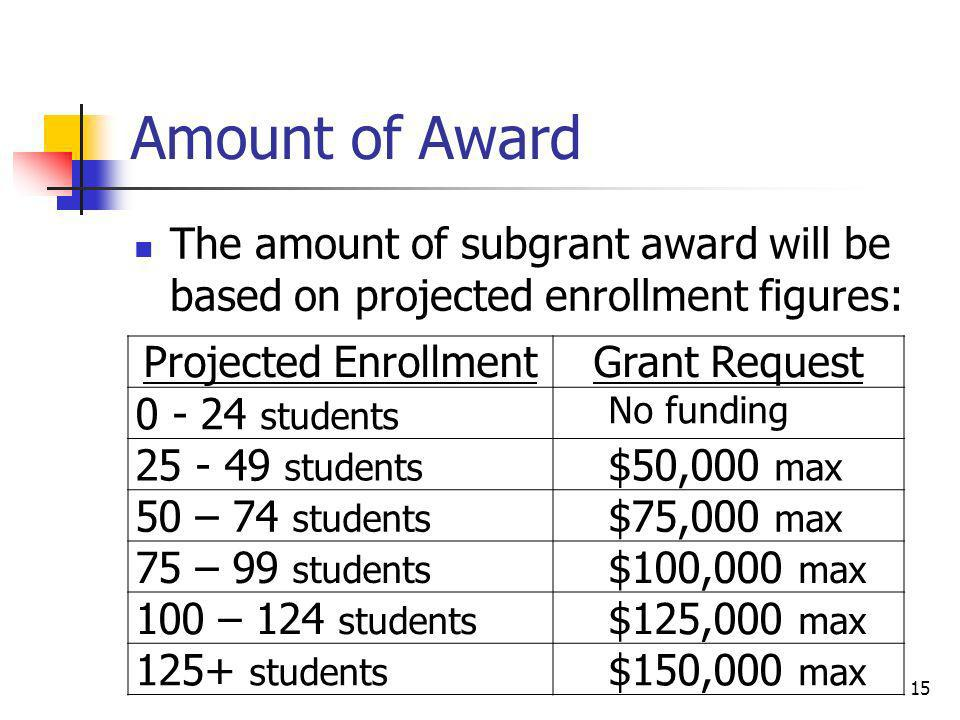 Amount of Award The amount of subgrant award will be based on projected enrollment figures: Projected Enrollment.