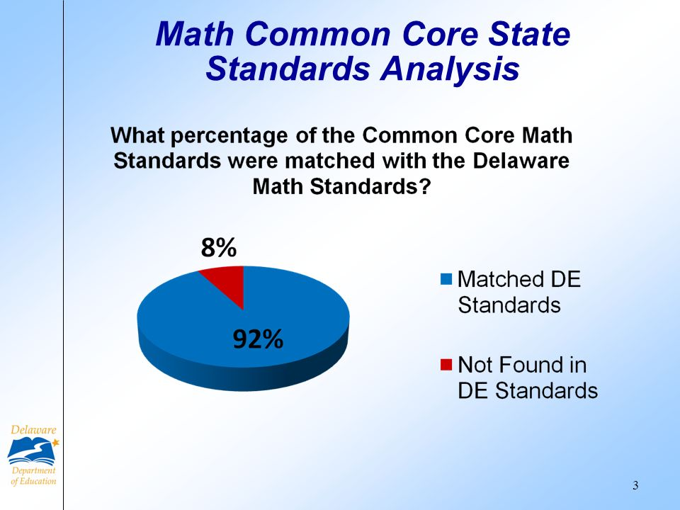 Math Common Core State Standards Analysis
