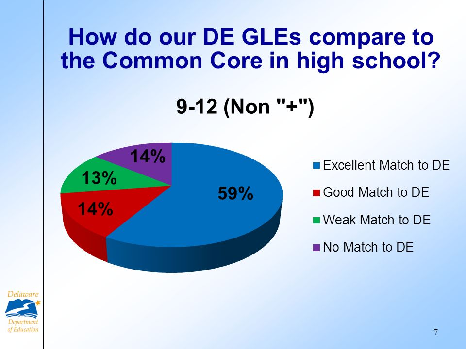 How do our DE GLEs compare to the Common Core in high school