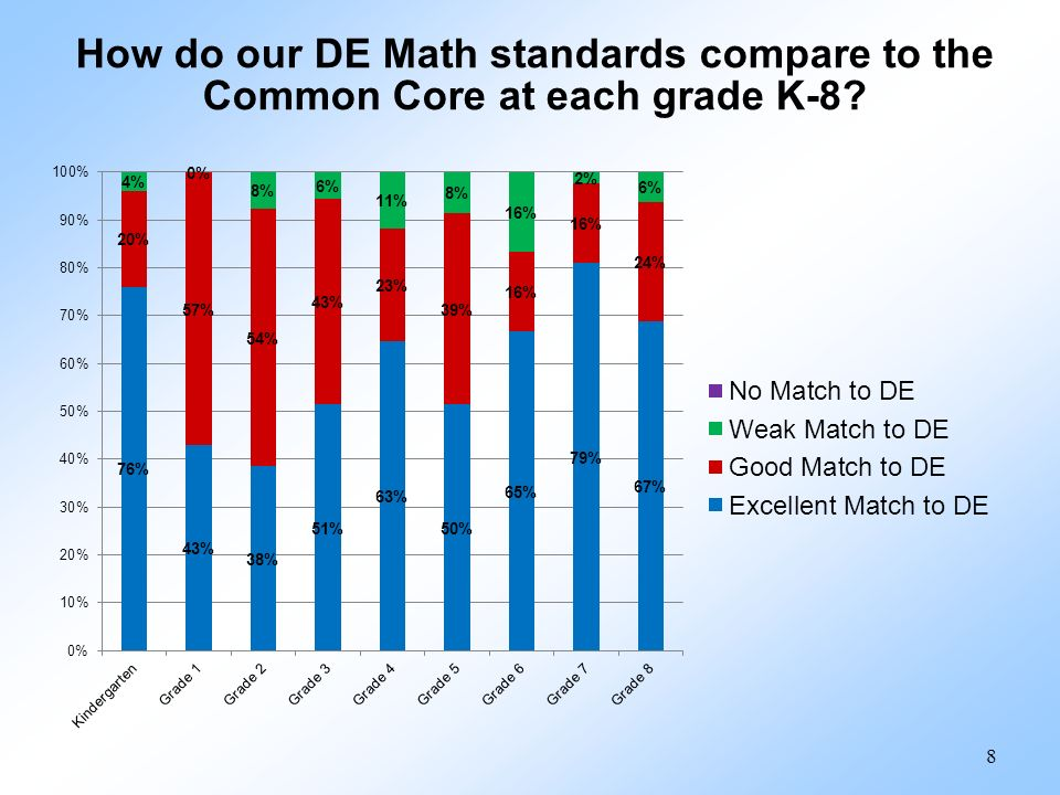How do our DE Math standards compare to the Common Core at each grade K-8