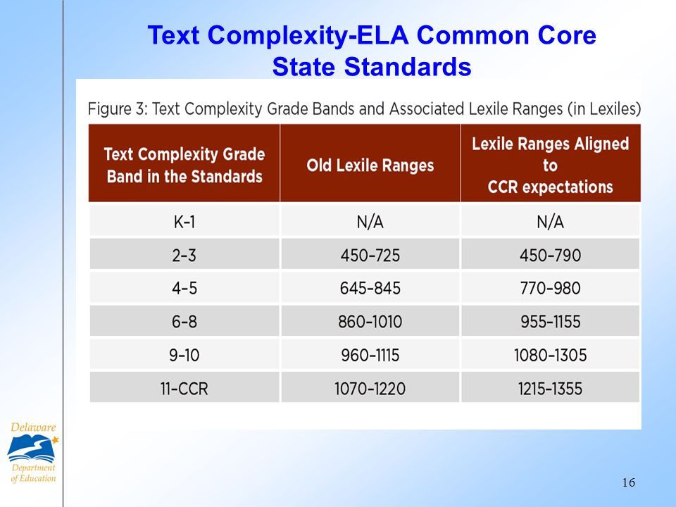 Text Complexity-ELA Common Core State Standards