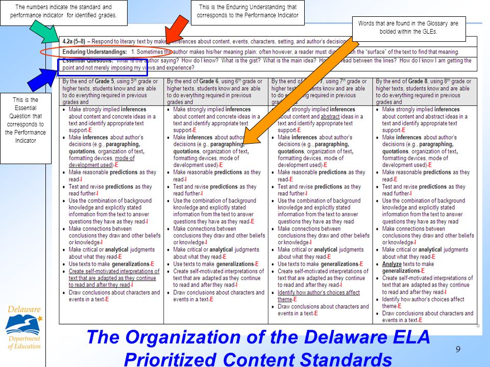 The Organization of the Delaware ELA Prioritized Content Standards