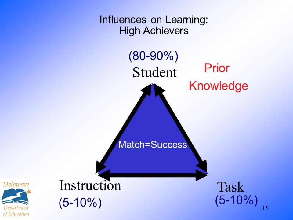 Influences on Learning: High Achievers