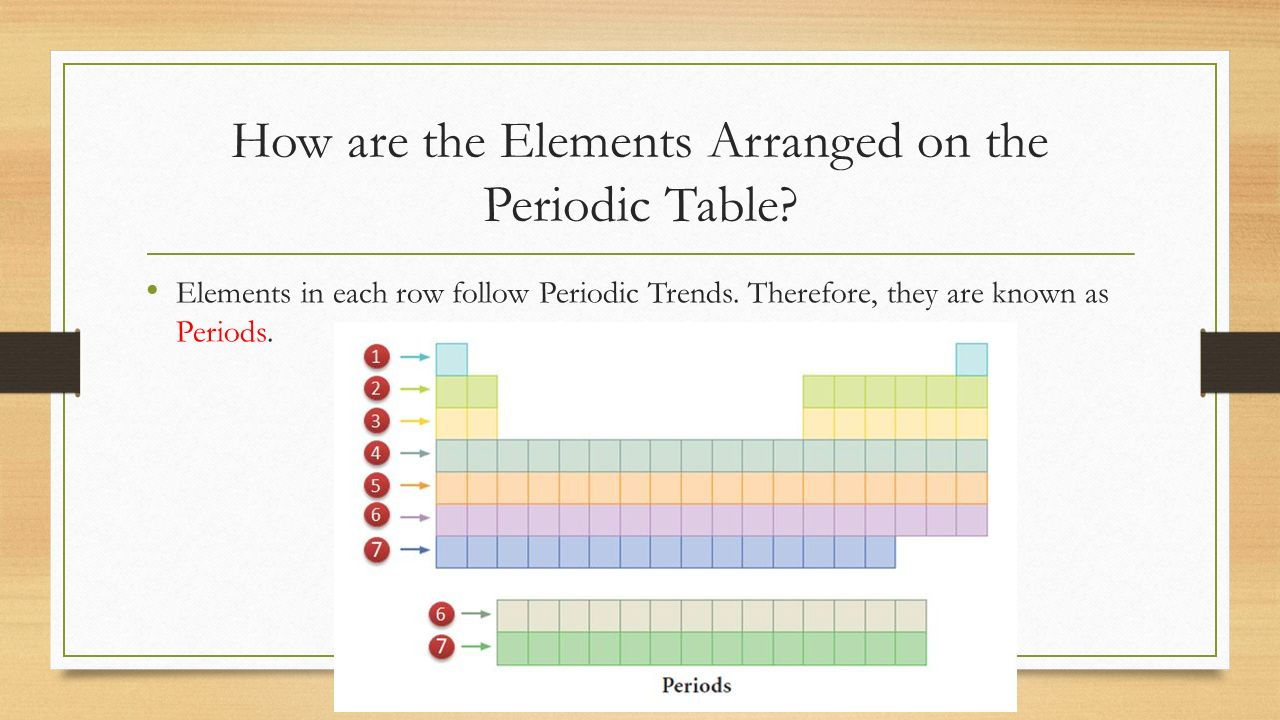 How many periods are on the periodic table image collections periods on the periodic table gallery periodic table images unit 2 lesson 5 the periodic table gamestrikefo Images