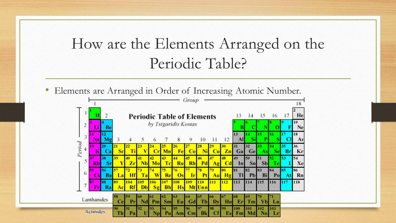 how to learn the periodic table in order