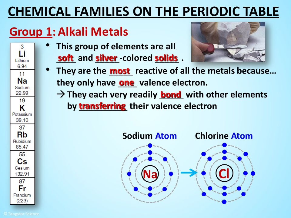 concepts explored in this lesson ppt video online download periodic table - Periodic Table Lesson Ppt