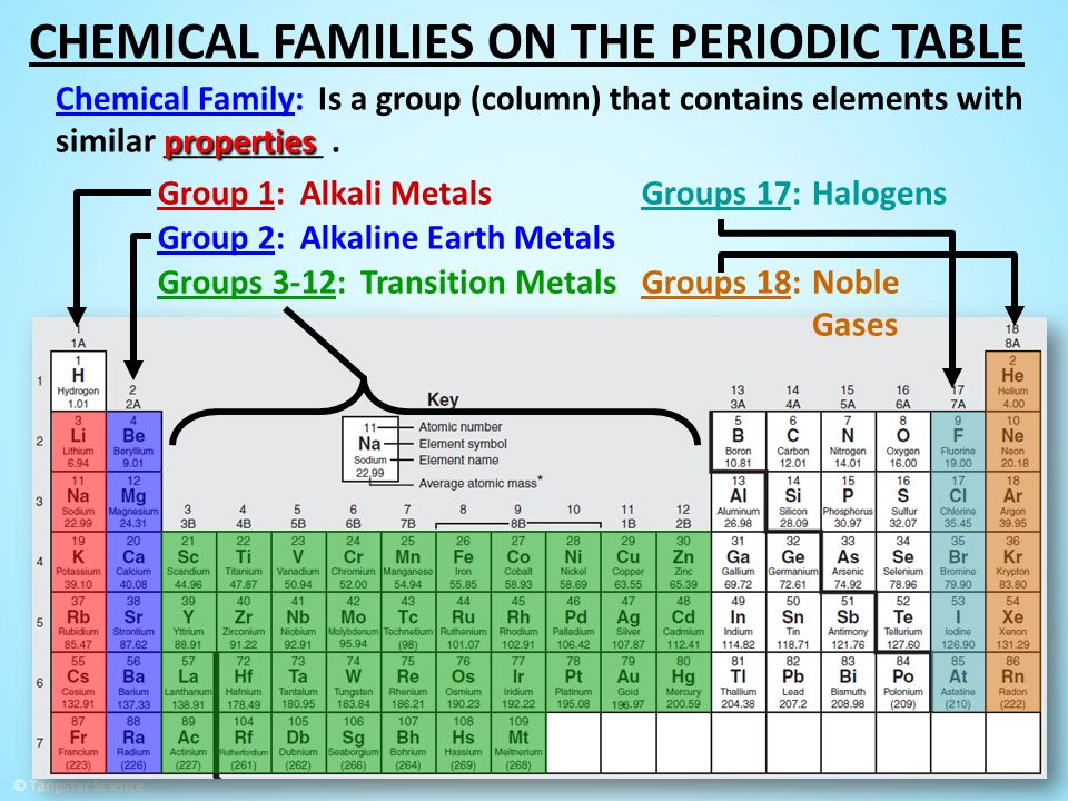 chemical families on the periodic table - Periodic Table Group Names 3 12
