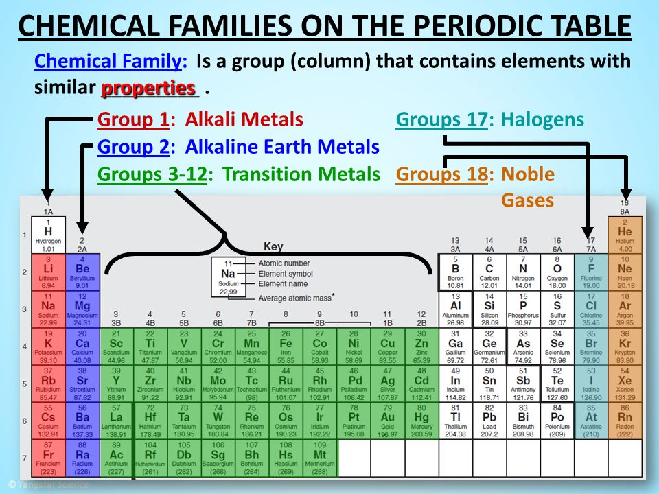 Labeled Periodic Table With Group Names