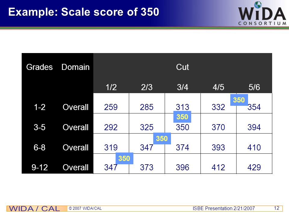 Example: Scale score of 350