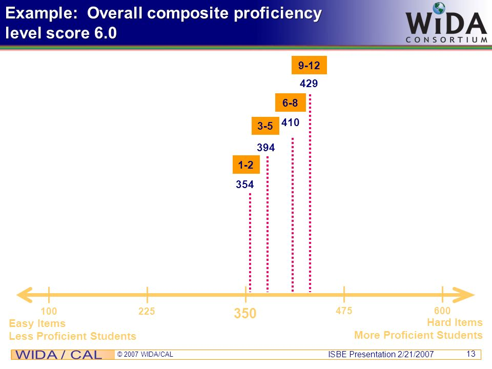 Example: Overall composite proficiency level score 6.0