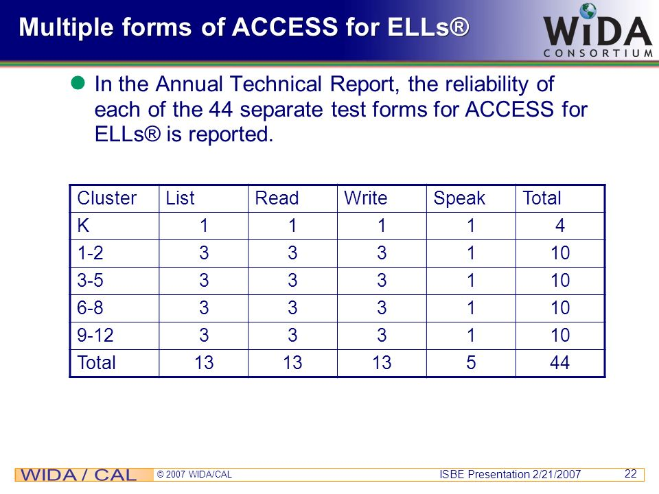 Multiple forms of ACCESS for ELLs®