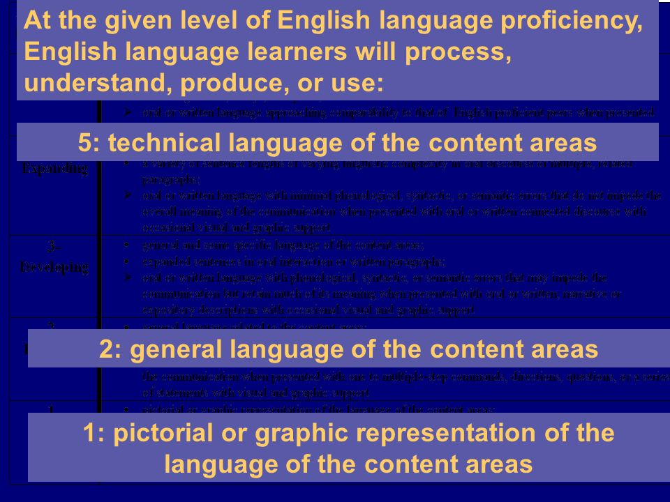 5: technical language of the content areas