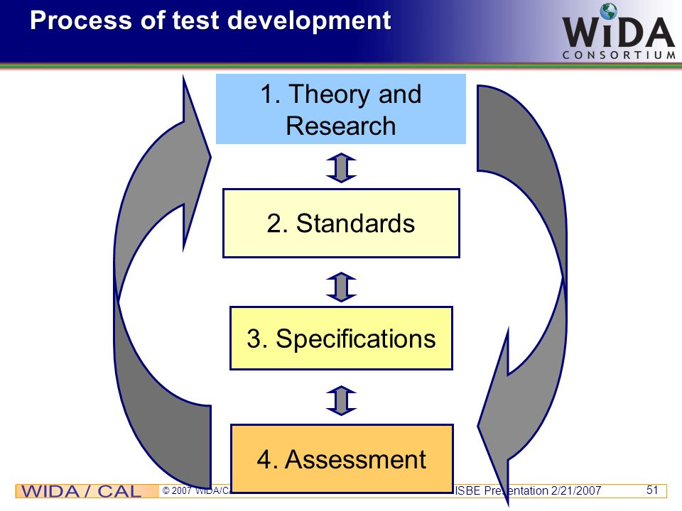 Process of test development