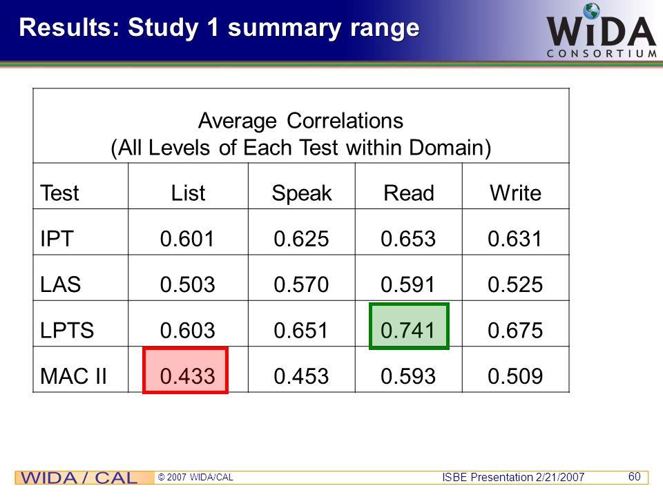 Results: Study 1 summary range