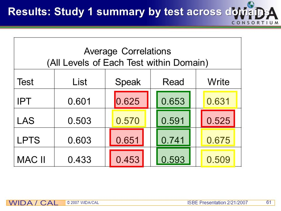 Results: Study 1 summary by test across domains