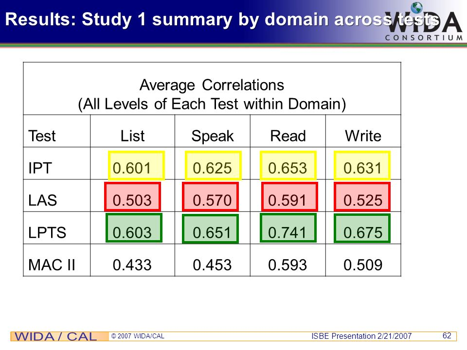 Results: Study 1 summary by domain across tests