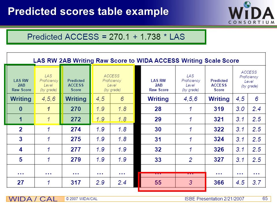 Predicted scores table example