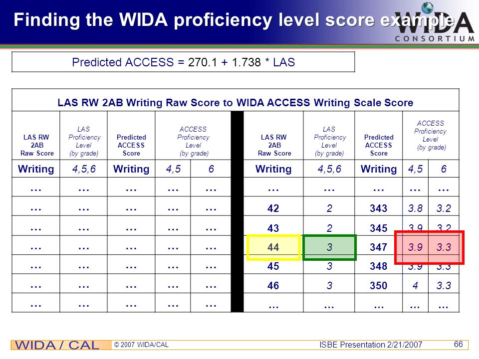 Finding the WIDA proficiency level score example