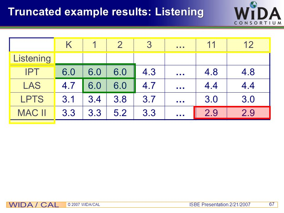 Truncated example results: Listening