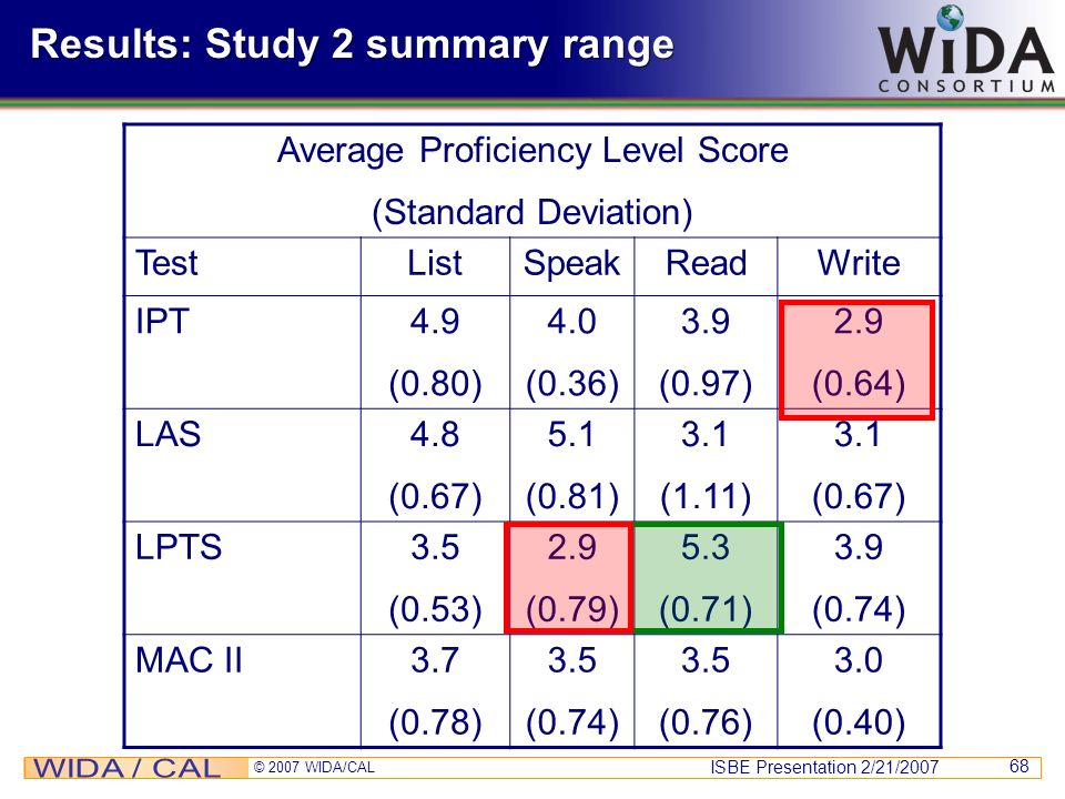 Results: Study 2 summary range