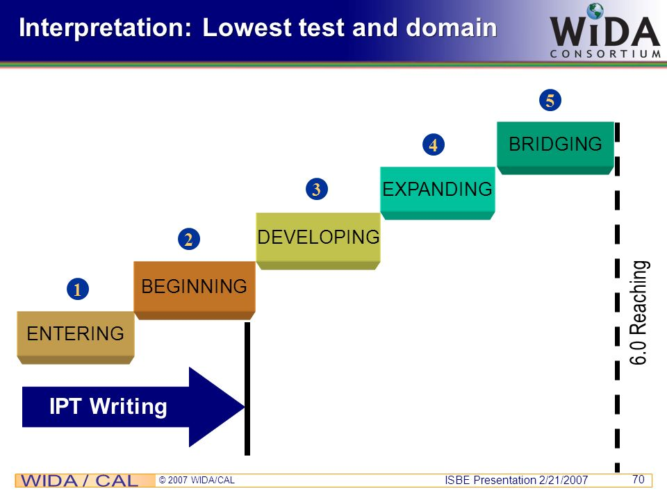 Interpretation: Lowest test and domain