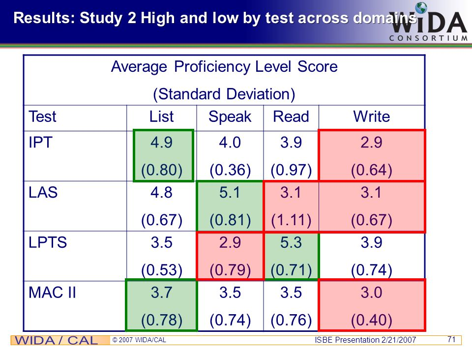 Results: Study 2 High and low by test across domains