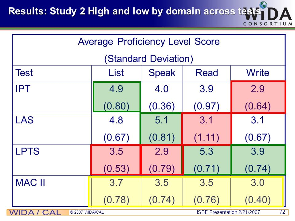 Results: Study 2 High and low by domain across tests