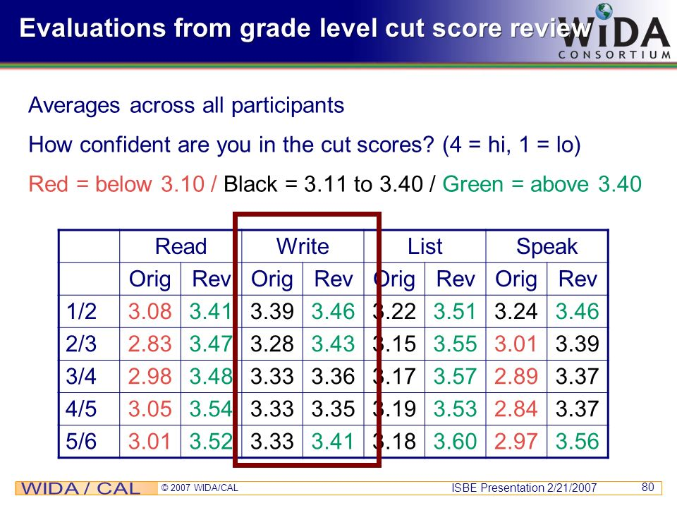 Evaluations from grade level cut score review