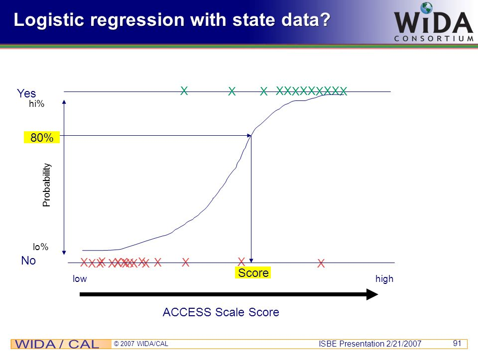 Logistic regression with state data