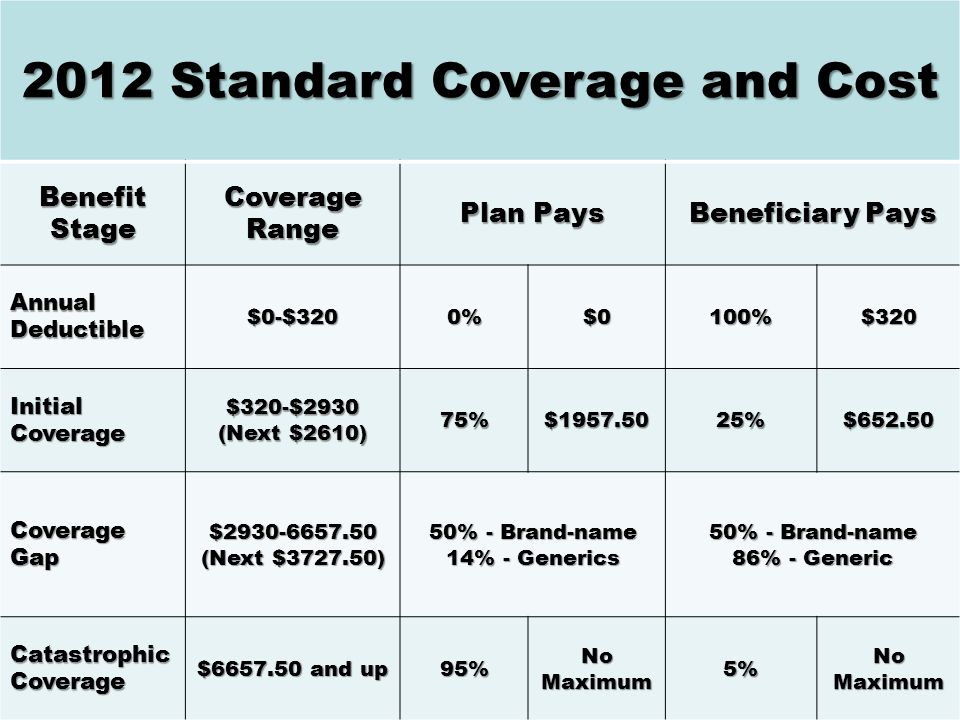 2012 Standard Coverage and Cost