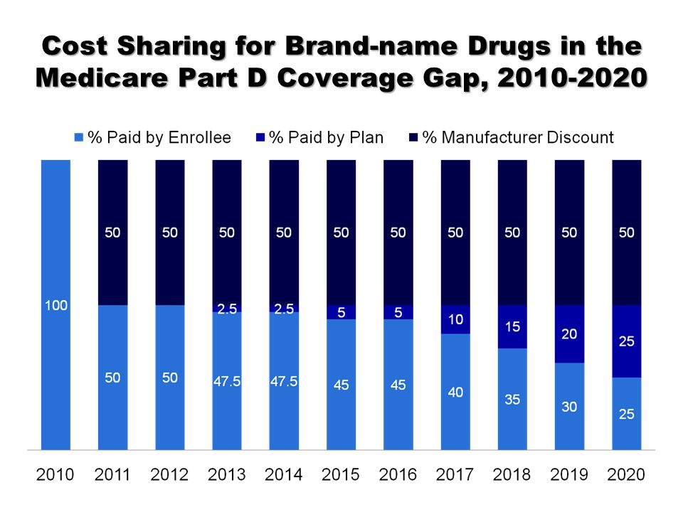 Cost Sharing for Brand-name Drugs in the Medicare Part D Coverage Gap, 2010-2020