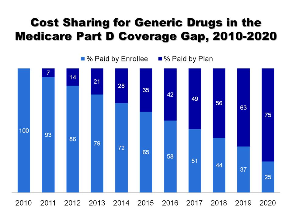 Cost Sharing for Generic Drugs in the Medicare Part D Coverage Gap, 2010-2020