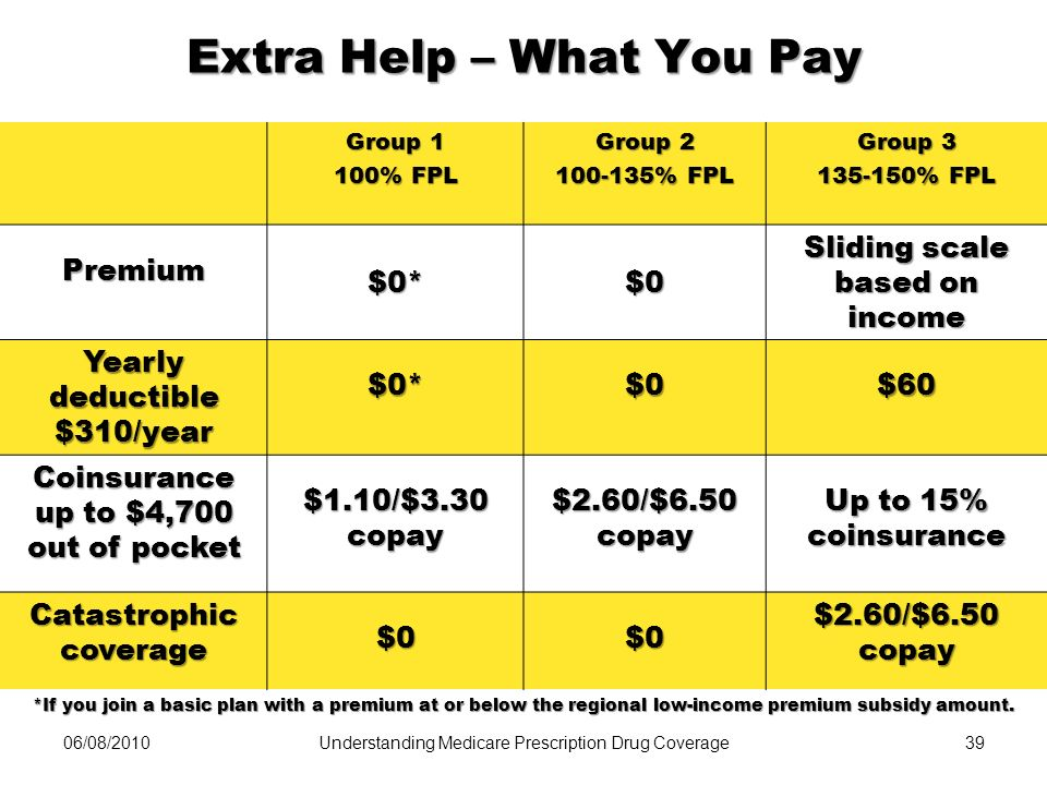 Extra Help – What You Pay