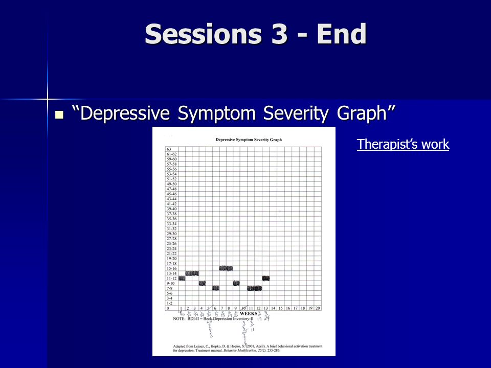 Sessions 3 - End Depressive Symptom Severity Graph Therapist's work