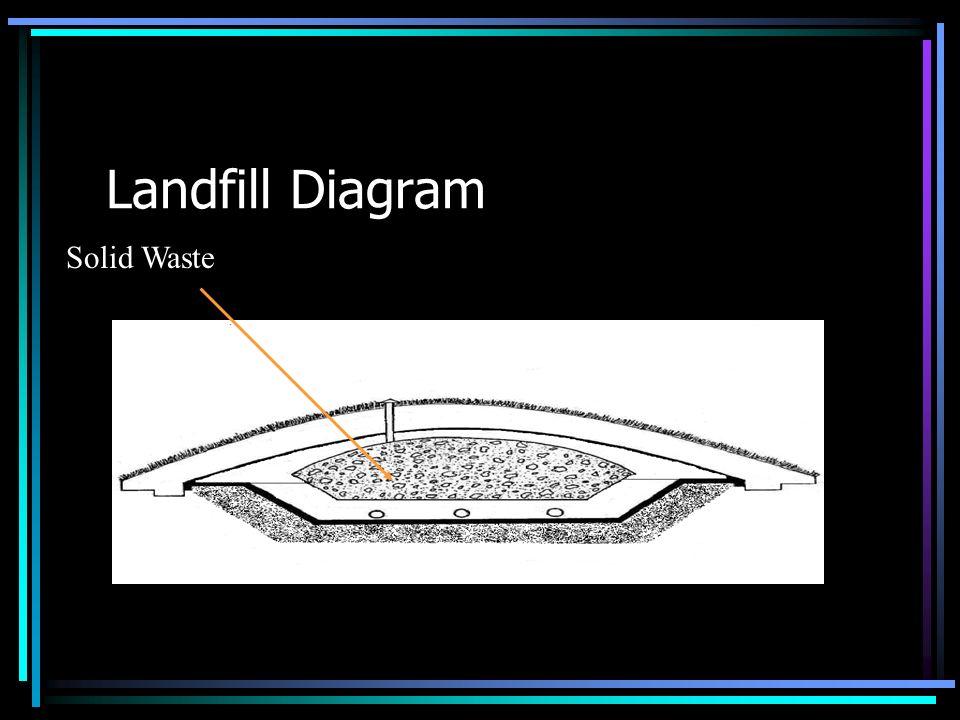 Landfill Diagram Solid Waste