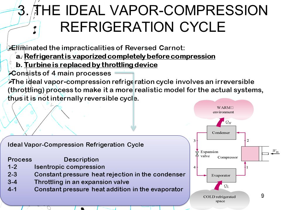 Vapor Compression Refrigeration : Chapter refrigeration cycles ppt video online download