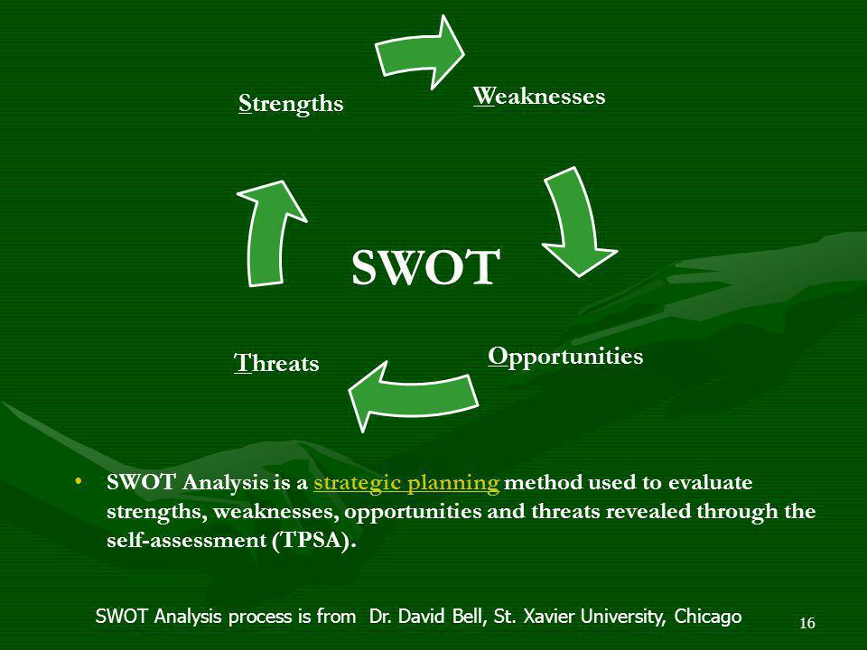 Weaknesses Opportunities. Threats. Strengths. SWOT.