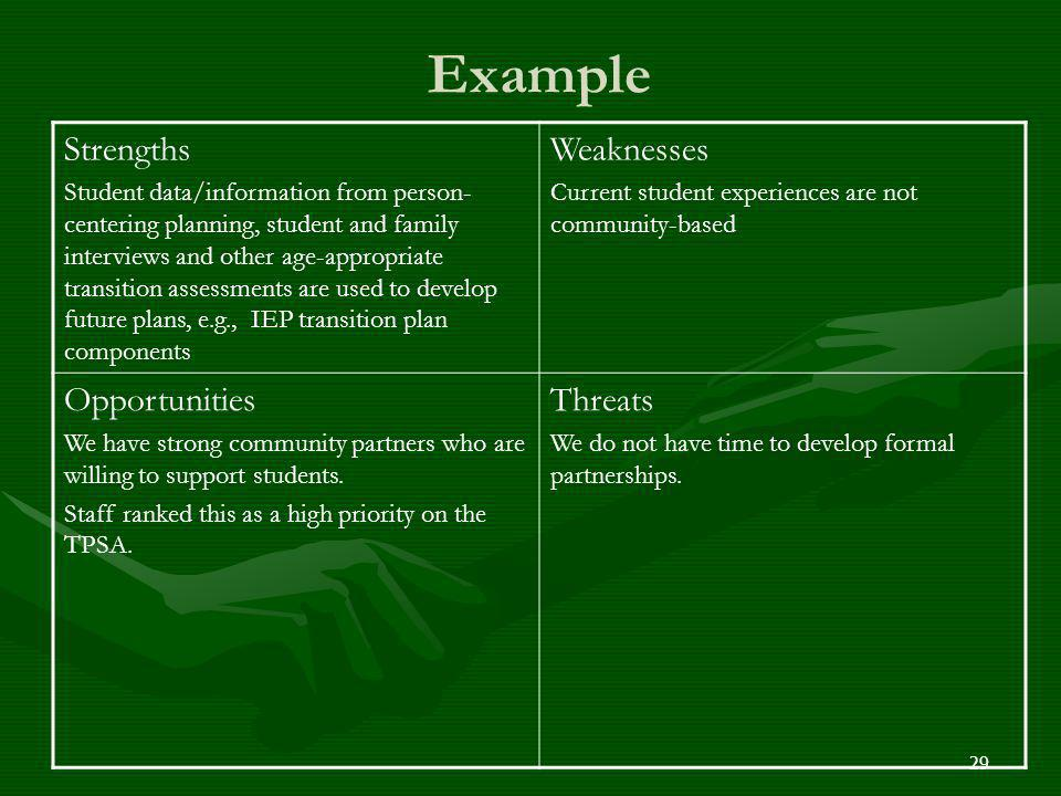 Example Strengths Weaknesses Opportunities Threats