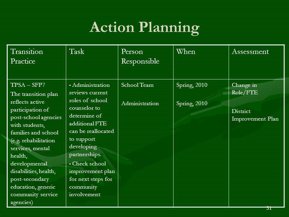 Action Planning Transition Practice Task Person Responsible When