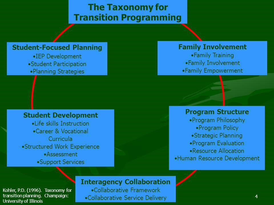 The Taxonomy for Transition Programming Interagency Collaboration