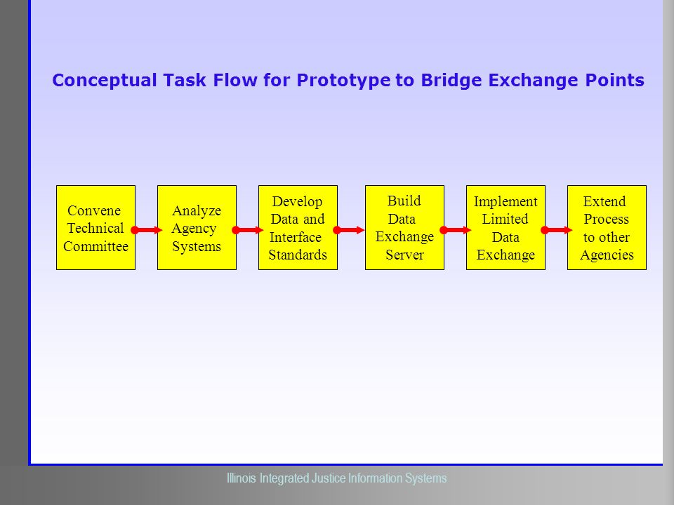 Conceptual Task Flow for Prototype to Bridge Exchange Points
