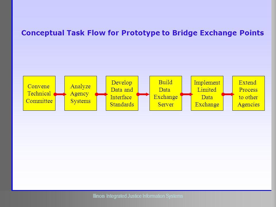 Conceptual Task Flow for Prototype to Bridge Exchange Points